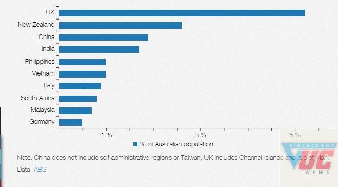 Thành phần cư dân Úc được sinh ra ở nước ngoài.