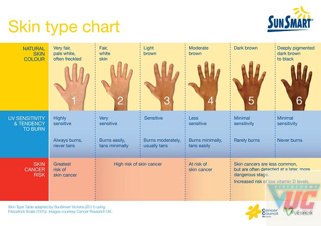 Màu da càng sáng càng nhạy cảm với tia cực tím và có nguy cơ mắc ung thư da cao hơn.