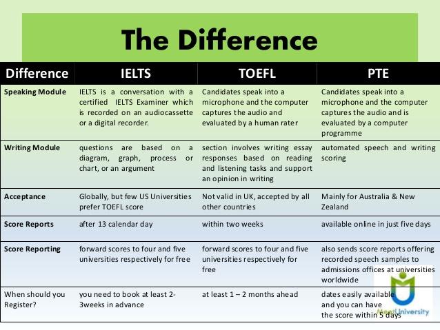 So sánh các bài thi Academic Tiếng Anh