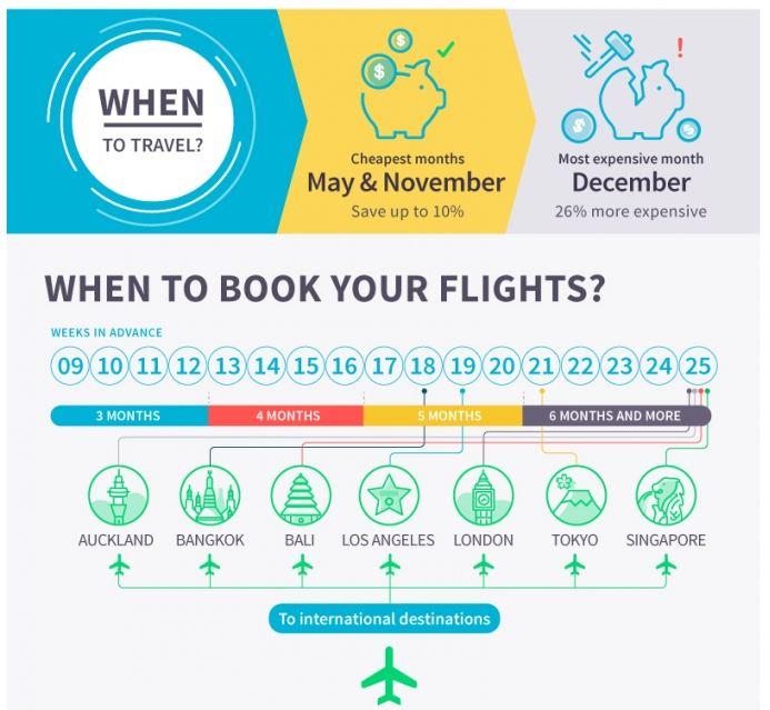 bi quyet chon thoi diem mua ve may bay gia re o uc 1 1 - Bí quyết chọn thời điểm mua vé máy bay giá rẻ ở Úc