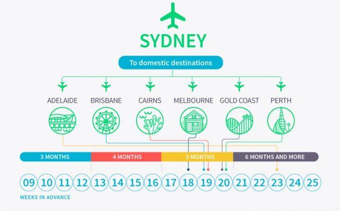 bi quyet chon thoi diem mua ve may bay gia re o uc 2 1 - Bí quyết chọn thời điểm mua vé máy bay giá rẻ ở Úc